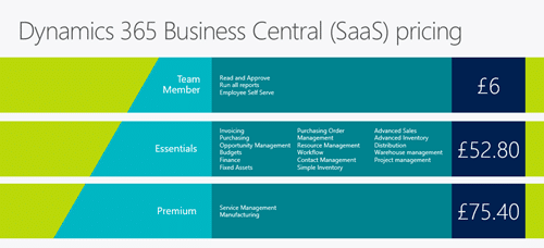Dynamics 365 Business Central monthly subscription