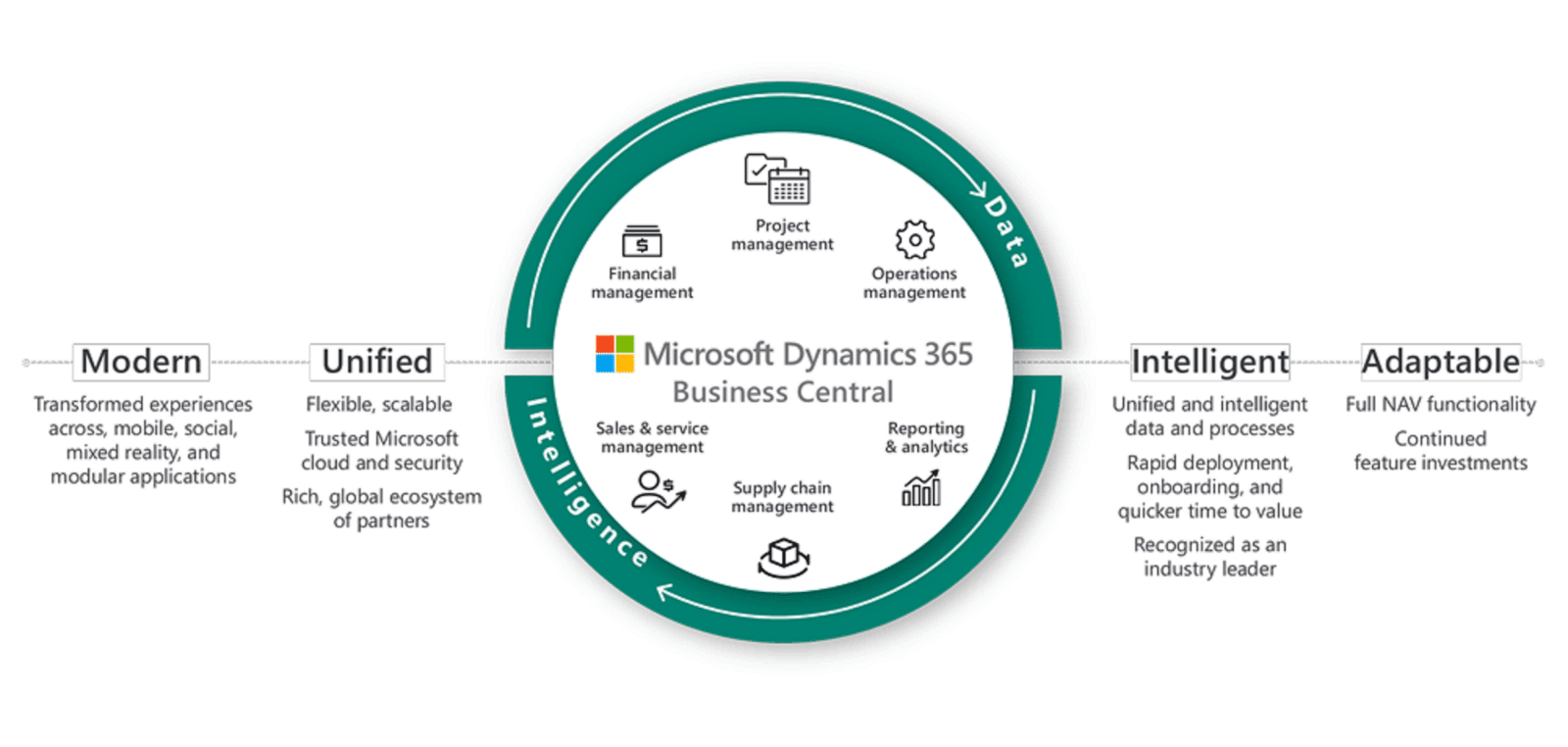 10 reasons why you should consider Dynamics 365 Business Central